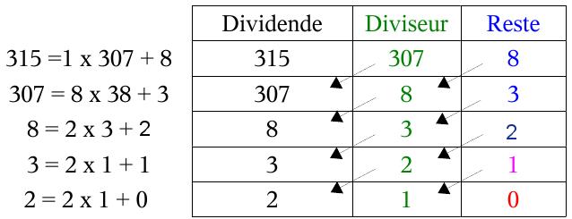comment trouver les diviseurs communs de 2 nombres